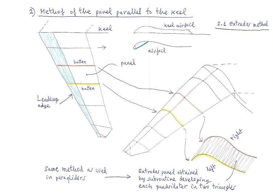METHODS FOR HANG GLIDER SAIL PATTERNS
